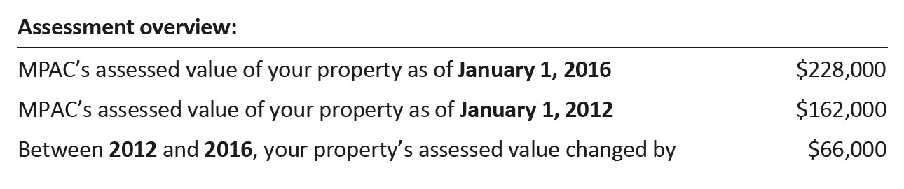 The Assessment Overview shows the assessed value on Jan 1, 2016 and Jan 1, 2012 and the difference between those values.