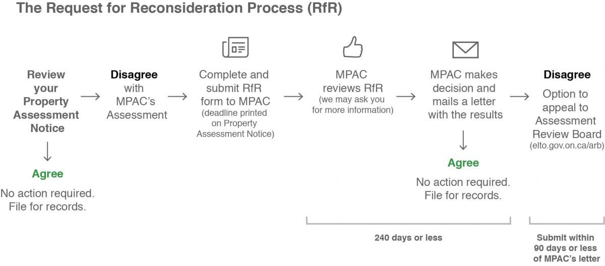 The request for reconsideration process, visual